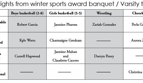 Highlights from winter sports awards banquet