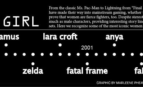History of the gamer girl