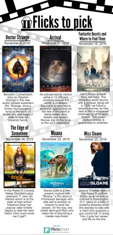 Flicks to Pick for November 2016.