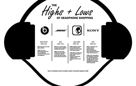 The Highs and Lows of headphone shopping