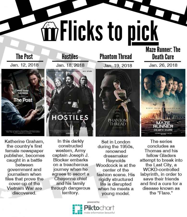 Flicks to pick for January 2018
